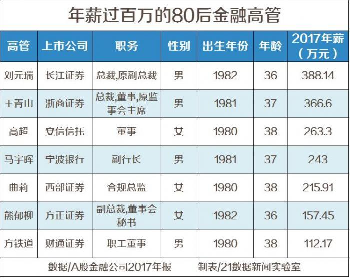 有意思的是,21数据新闻实验室还发现,53岁-55岁是金融业男高管的黄金年龄,而女高管的黄金年龄则在47-51岁。