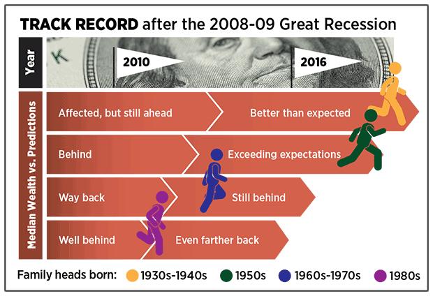 """金融危机十周年 80后成为""""最惨""""一代"""