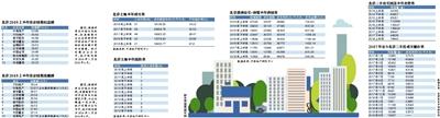 数说:北京二手房市场走势或可以窥出一些不同的信号