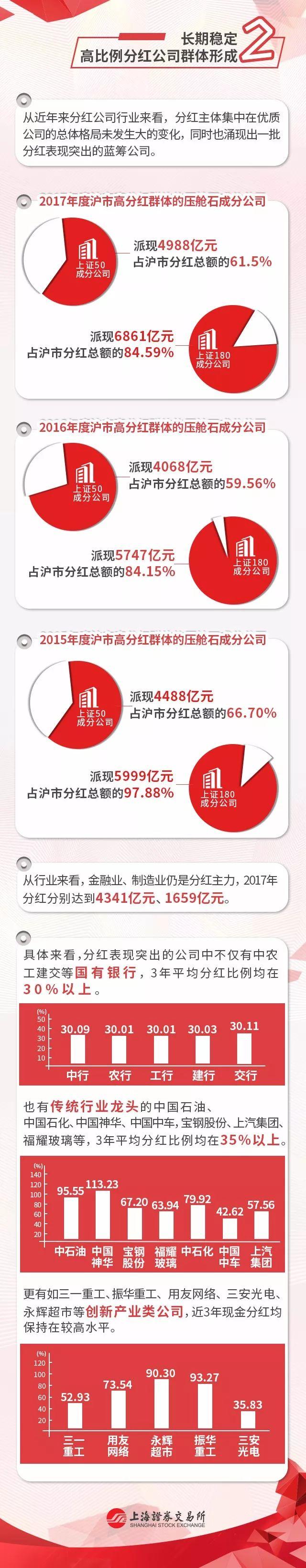 上交所:长期稳定高分红公司群体形成 金