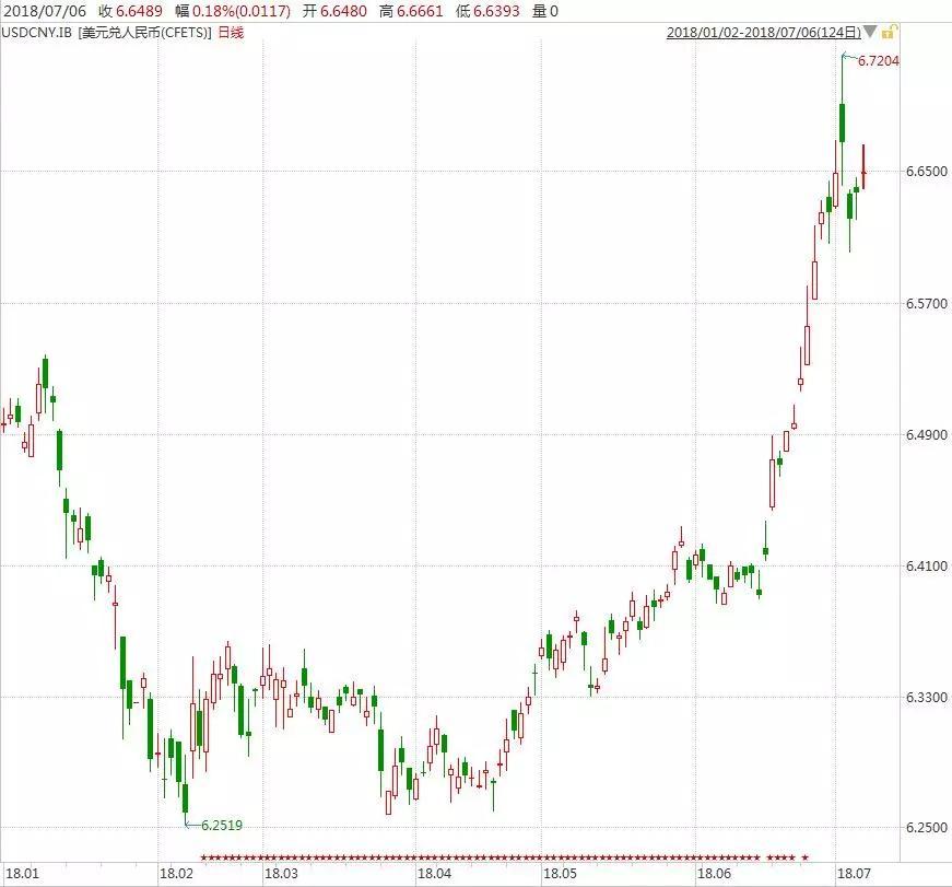美联储加息意味着什么 意大利危机引发债券收益率差扩大