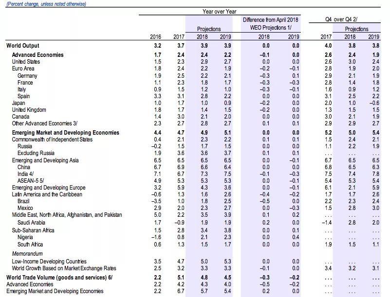 IMF:全球扩张开始分化 预计中国经济增长6.6%(图)