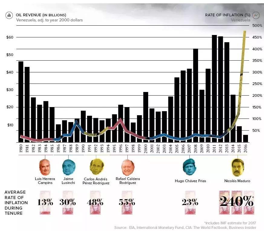 (上图中表示原油出口营收与通胀之间的关系,数据截至2016年底)