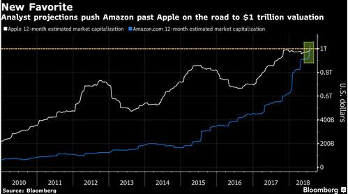 苹果即将冲击1,000,000,000,000美元市值大关