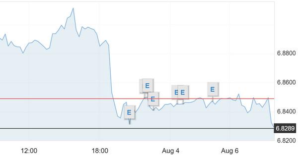 离岸人民币大涨近300点 冲破6.82关口 (图)