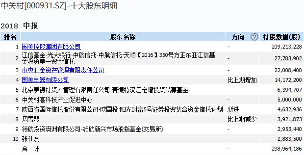 国美电器要约收购中关村股权 黄光裕出狱近了?