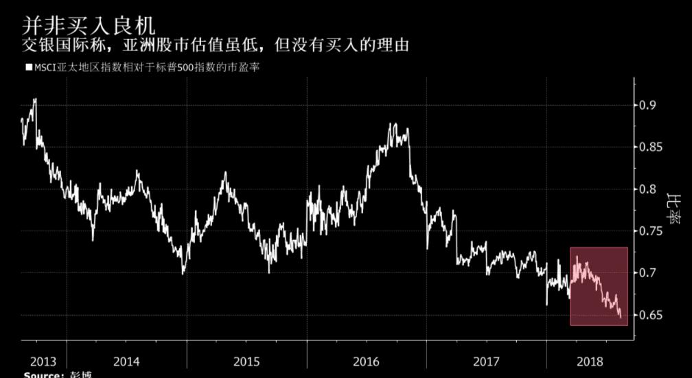 亚洲股市市值蒸发5380亿美元 分析人士仍未看
