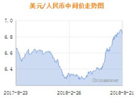 21日人民币中间价上调358点 升幅创7月26日来最大