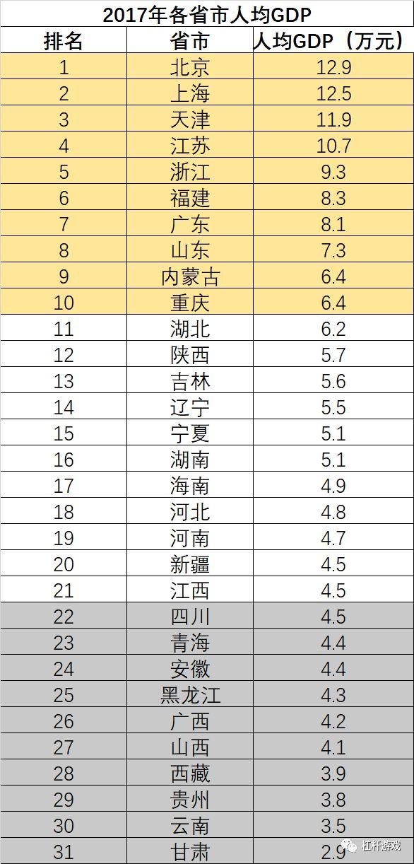 省人均gdp排名_2017世界主要国家和地区GDP排名中国排第几(3)