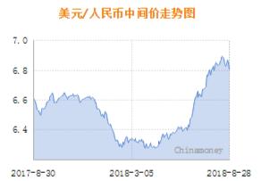 28日人民币中间价大幅上调456点 为14个月最大幅上调