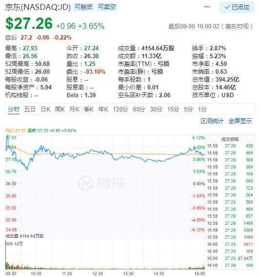 京东股价周四逆市上涨3.65% 其他科技股普跌