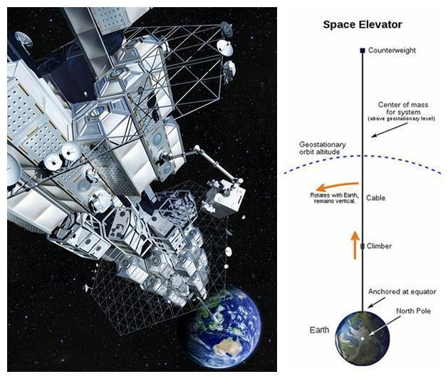 日本下周测试迷你太空电梯 计划2050年送游客到太空