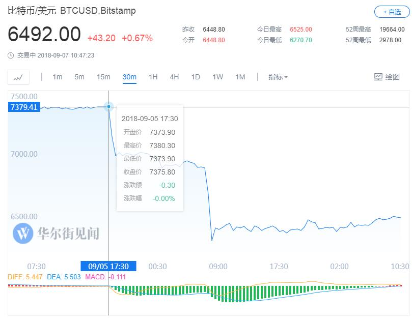 """比特币暴跌1000美元背后:高盛称这个重要推手是""""假新闻!"""""""