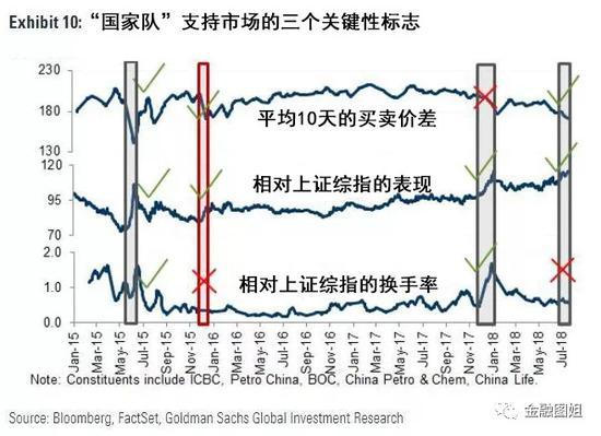 """但值得注意的是,高盛还表示,""""国家队""""的干预措施只能带来短期利益:"""