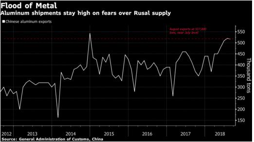 中国铝产品出口激增,图自彭博社