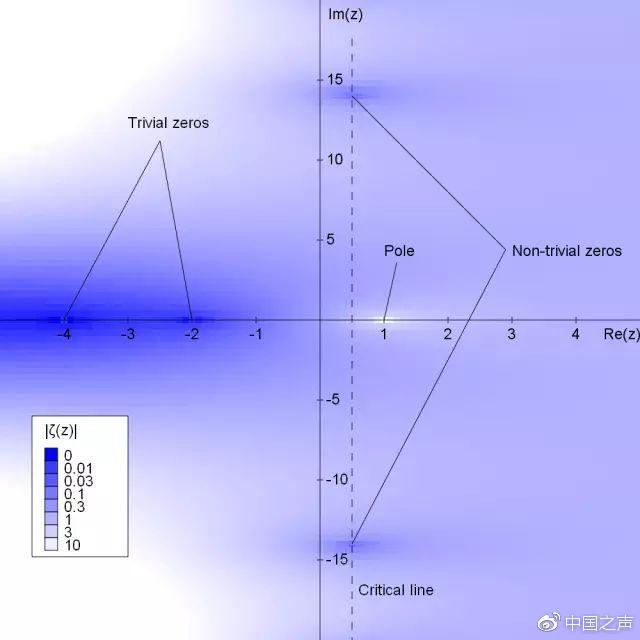 黎曼ζ 函数