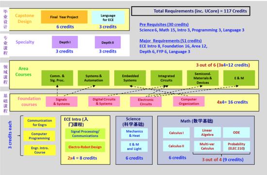 港科大ece系新的4年课程结构图9 港科大ece系新的4年课程结构