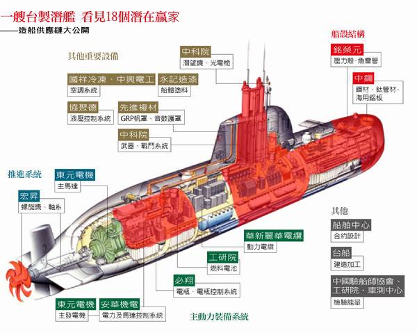 """台军自制潜艇为什么找了个""""直布罗陀皮包公司""""?"""