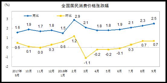 """中国9月CPI同比增2.5% 涨幅连续3个月处于""""2时代"""""""