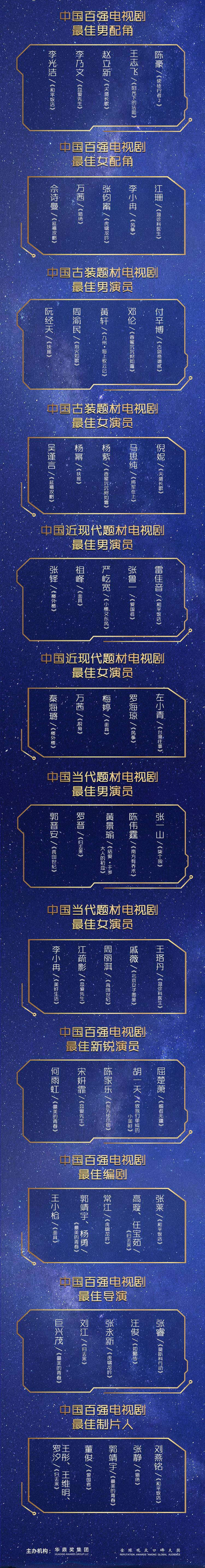 第24届华鼎奖提名公布 《和平饭店》《归去来》领跑