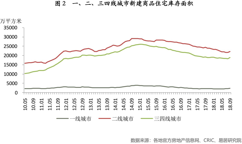 倪鹏飞:目前国内房地产市场应该警惕两个现象