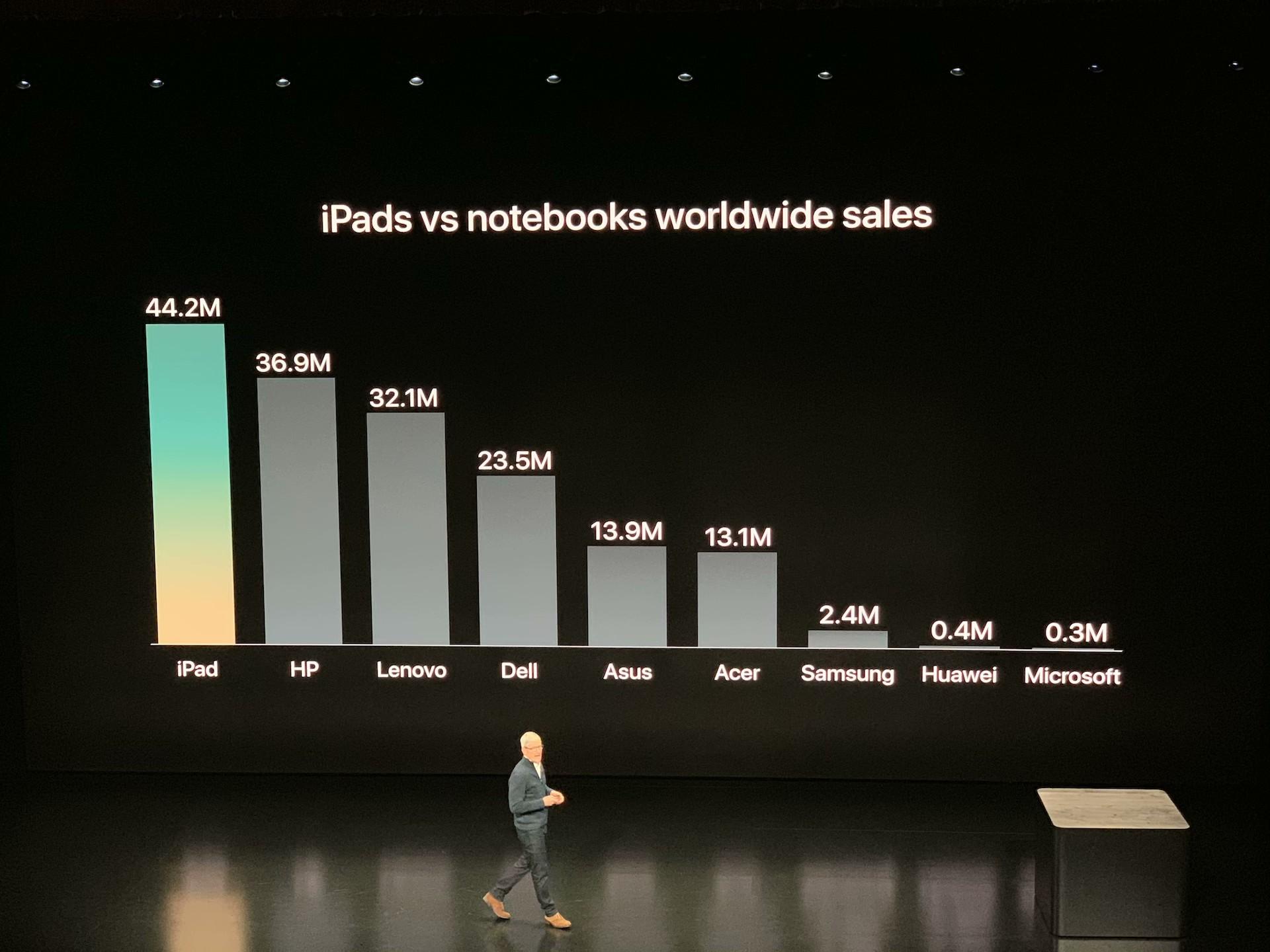全面屏iPad Pro背后故事:本该由乔布斯发布的心愿之作