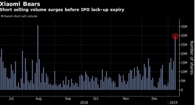 小米30多亿股股票将解禁 投资者可加入抛售行列
