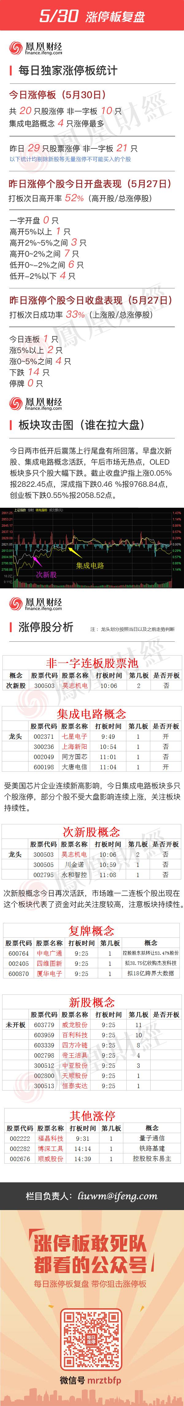 2016年5月30日涨停板复盘 - 小美 - xing1969wuw的博客