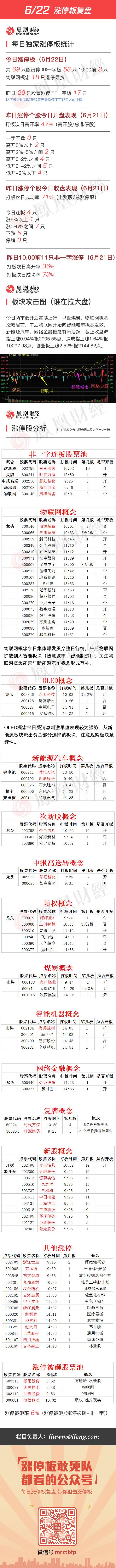2016年6月22日涨停板复盘 - 小美 - xing1969wuw的博客