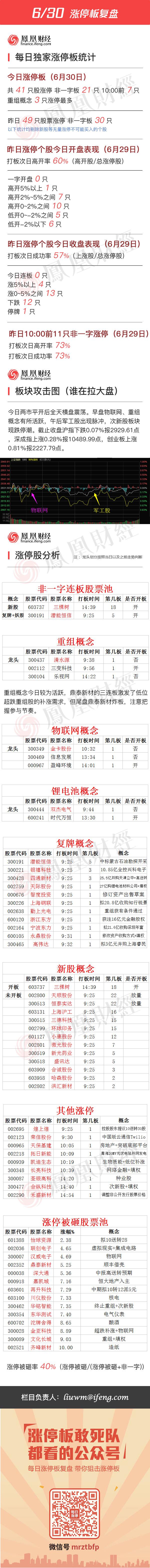 2016年6月30日涨停板复盘 - 小美 - xing1969wuw的博客