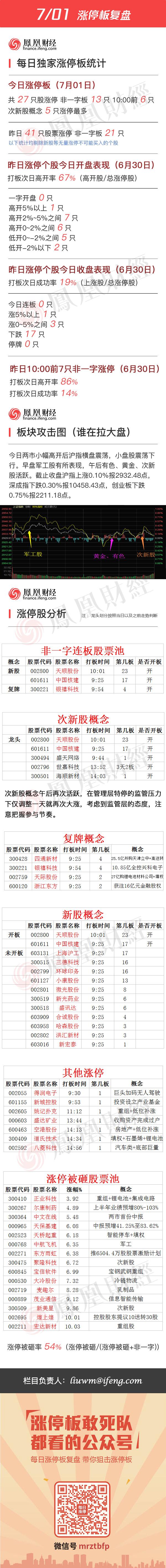2016年7月1日涨停板复盘 - 小美 - xing1969wuw的博客