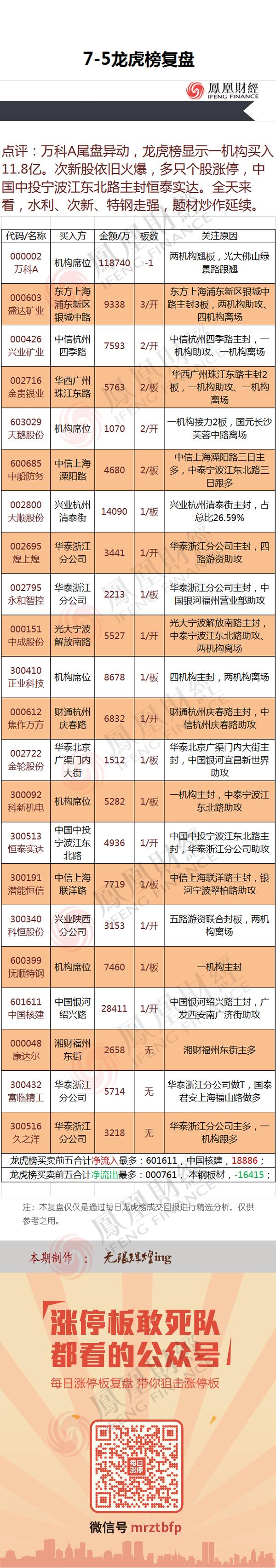 2016年7月5日龙虎榜点评 - 小美 - xing1969wuw的博客