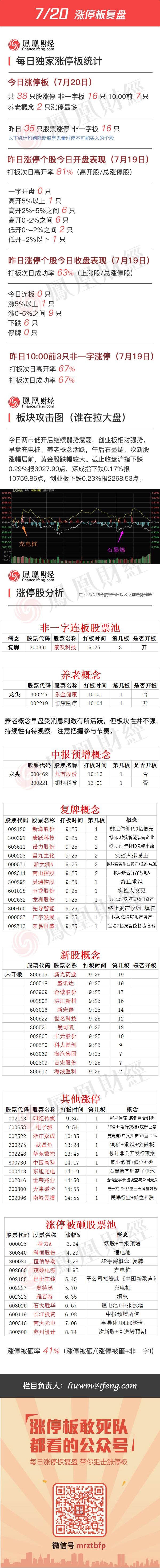 2016年7月20日涨停板复盘 - 小美 - xing1969wuw的博客