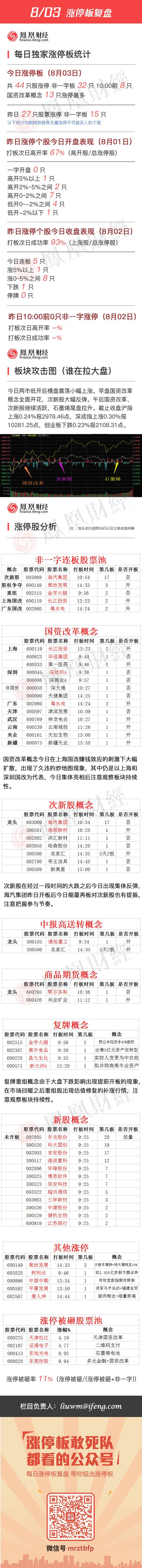 2016年8月3日涨停板复盘 - 小美 - xing1969wuw的博客