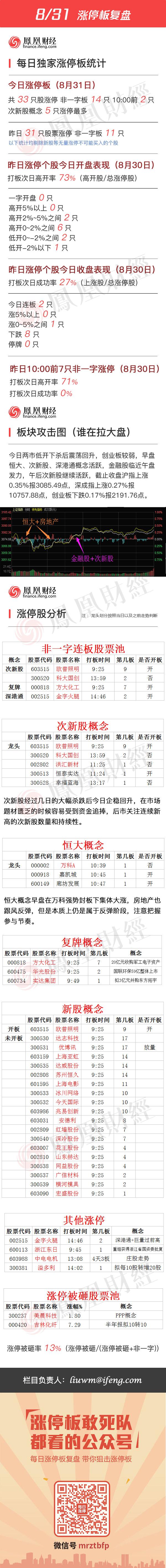 2016年8月31日涨停板复盘 - 小美 - xing1969wuw的博客