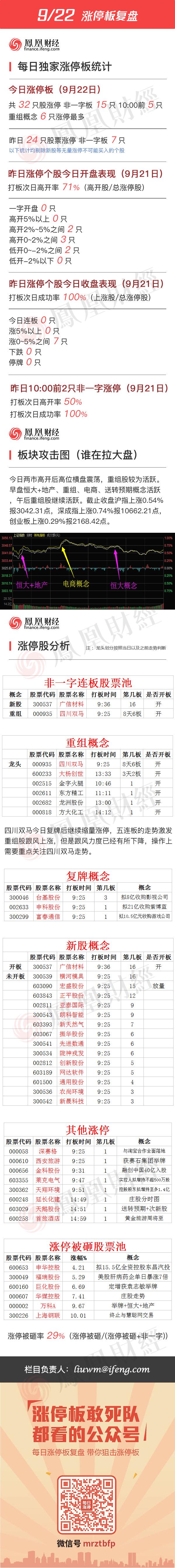 2016年9月22日涨停板复盘 - 小美 - xing1969wuw的博客