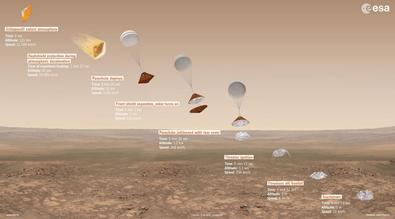 欧空局确认自家火星登陆器在登陆时失联
