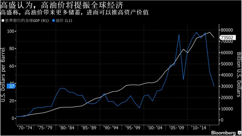 如何提振全球经济 高盛提出反直觉的 高油价 对策