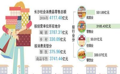 长沙社会消费品零售总额年均增速12.8%