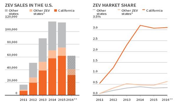 加州也是美国最大的电动汽车市场,2016年加州电动汽车保有量约占全美
