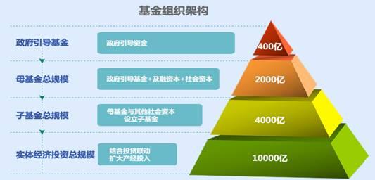 规模2000亿元,由政府引导基金,社会资本及银行融资等组成,为混合型