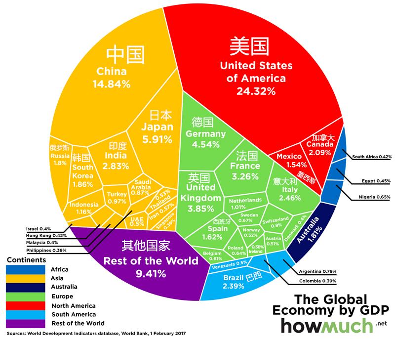 2011全球gdp总量排行_全球GDP总量达74万亿美元各国占比排行榜公布