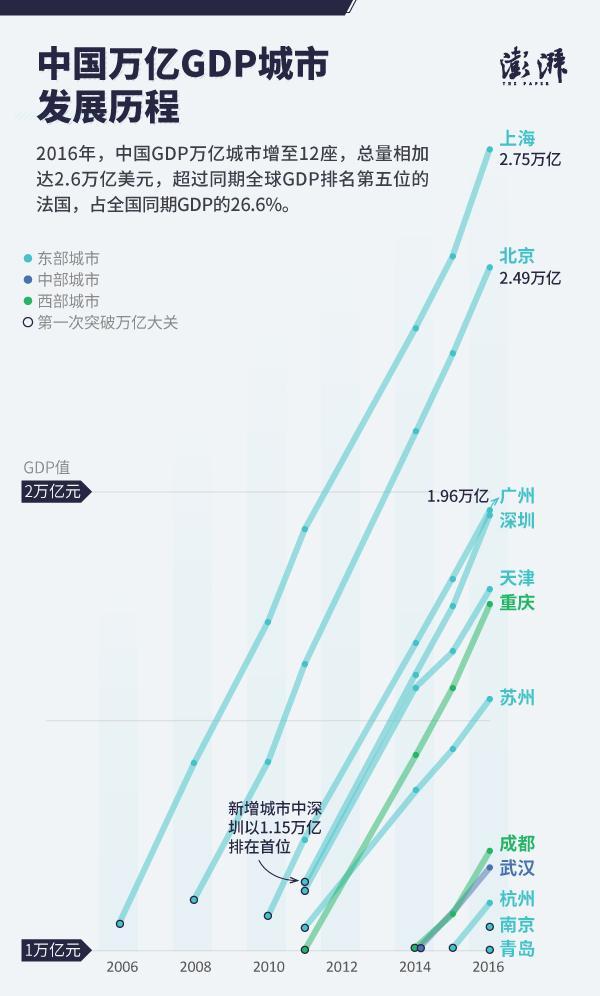 2013年无锡gdp_寻找下一个万亿GDP城市青岛无锡长沙?