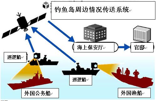 日本阻止中国巡航钓岛举措升级 将设画面传送系统