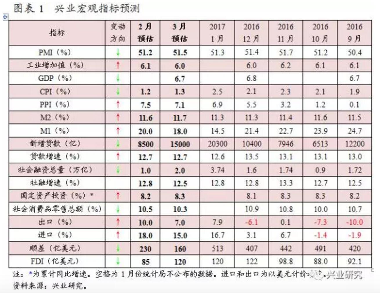 中国三月社会融资范围数据展望:估量打破3万亿元