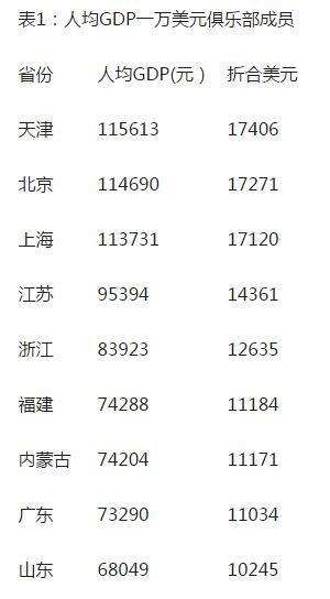 世界各国gdp排名_内蒙古人均gdp是多少