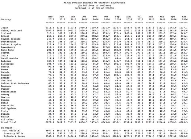 中国和日本在3月份增持美国政府债券 外国净买入美债达到一年来最大规模
