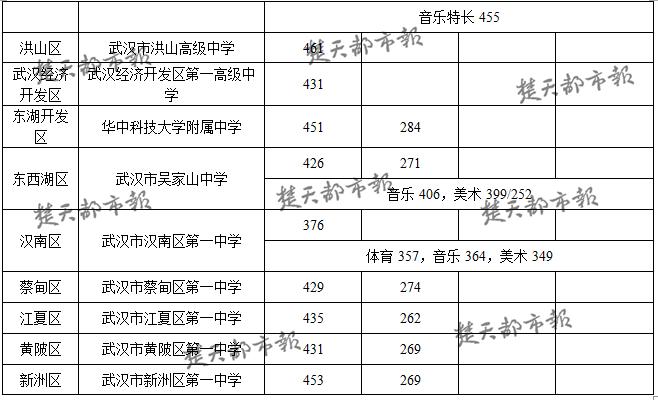 武汉学业v学业生物划定分数线录取华师一为最高高中水平考试学校广东省省级普通高中图片