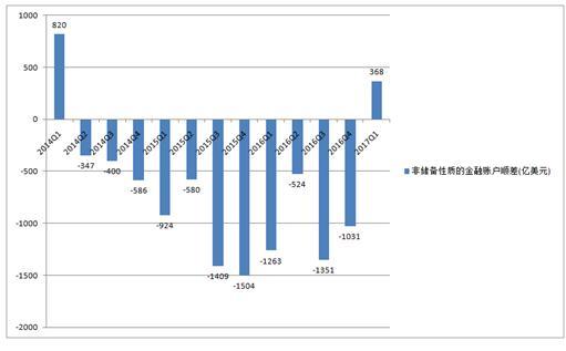 汪杰:中国国际收支再现双顺差 人民币国际化有望提速