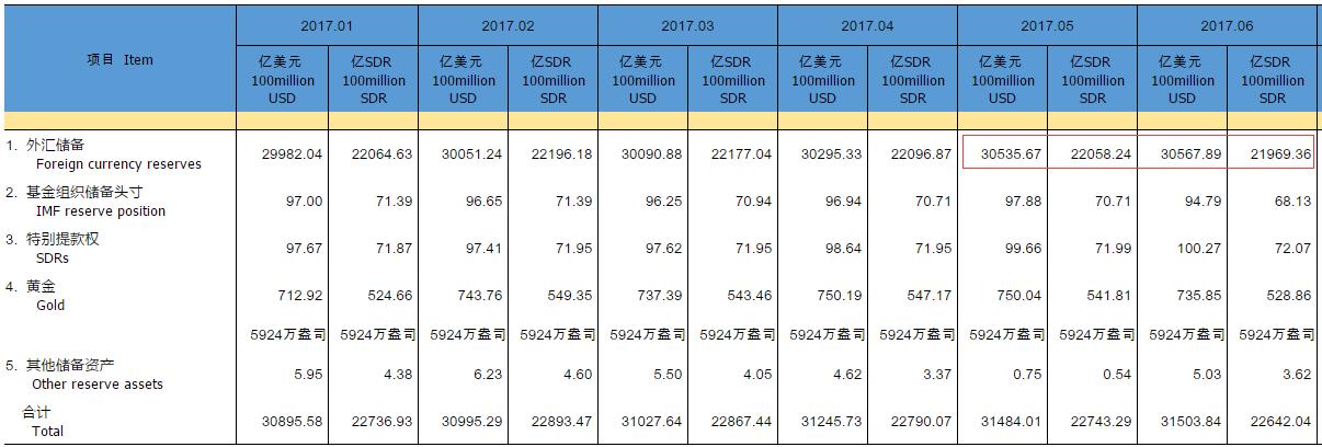 中国6月外汇储备30567.9亿 连续五个月上升(解读)